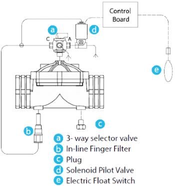 Solenoid Electric Float Level Plastic Control Valve