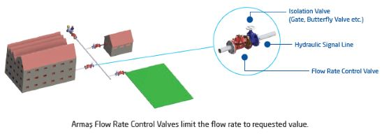 Flow rate control valve 600 series sample