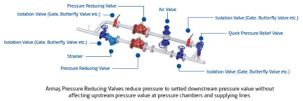 Pressure reducing control valve sample