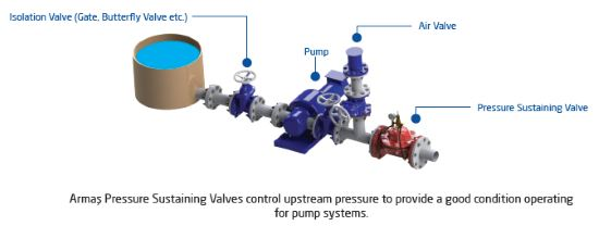 Pressure sustaining control valve sample