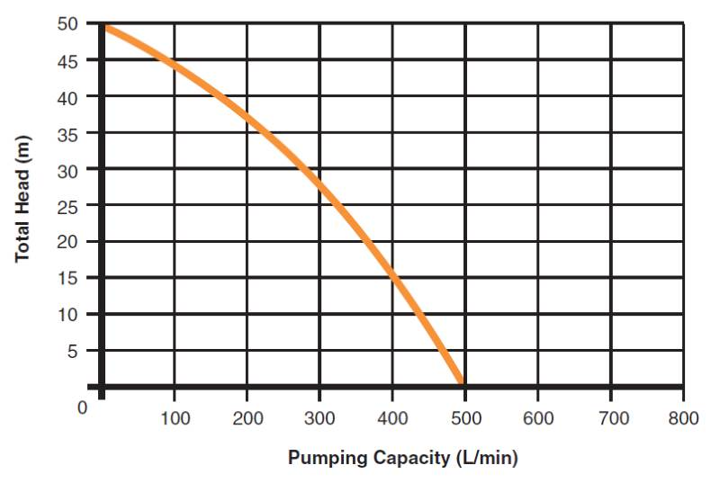 5.5 HP Petrol Firefighting Pumps Curve